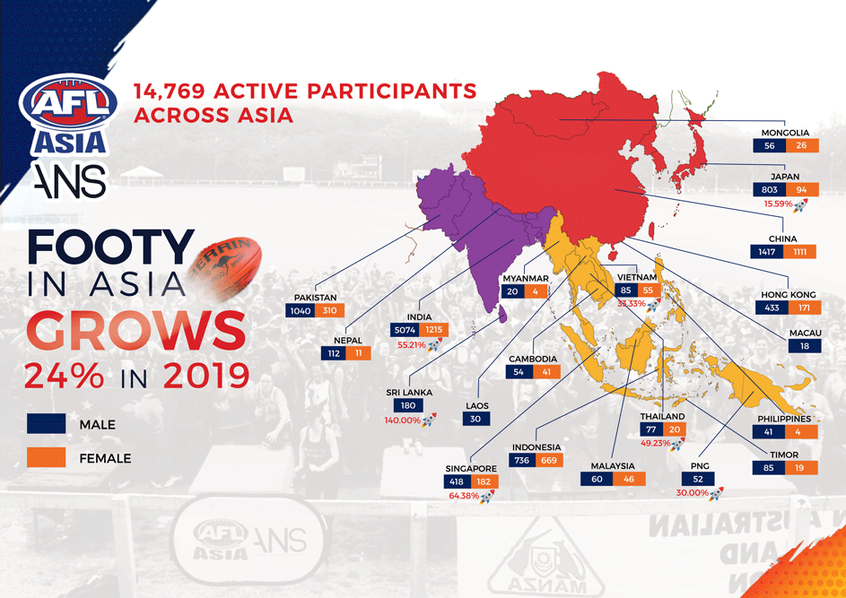 AFL Asia Participation Growth in 2019